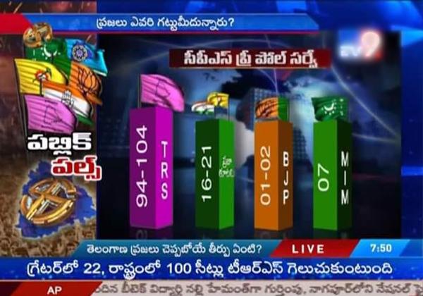 The Reasons Behind TV Channels Survey On Telangana Elections-Lagadapati Rajagopal Mahakutami Telagana Elections Trs Tv