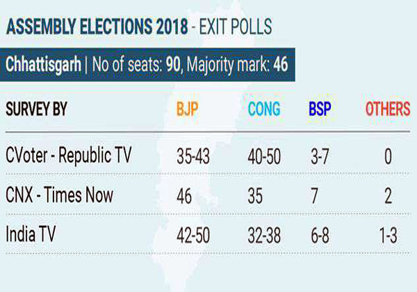 Four States Exit Polls Are Announced-